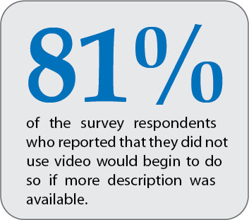 Square with text: 81% of the survey respondents who reported that they did not use video would begin to do so if more description was available.