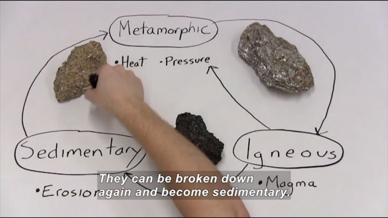 Still image from Rock Cycle
