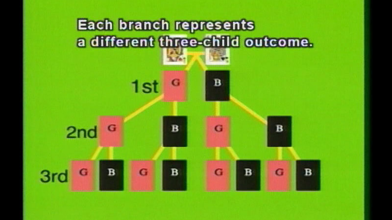 Still image from Probability, Part 2:  Probability Complements And Tree Diagrams
