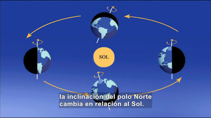 Still image from Science Video Vocab: Solstice (Spanish)
